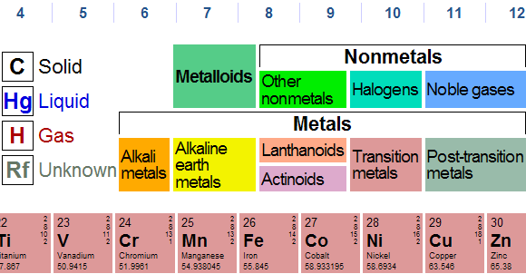 New periodic table solid liquid or gas or liquid solid periodic gas table liquid table periodic periodic table solid gas urtaz Choice Image