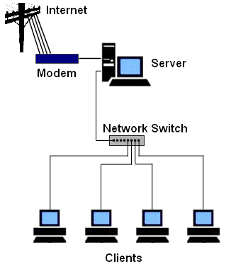 Awesome How To Set Up A Small Business Computer Network Largest Home Design Picture Inspirations Pitcheantrous