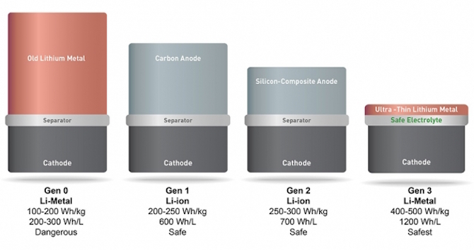 Amazing Technology Breakthrough Battery Lithium Metal